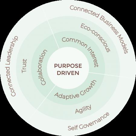 Purpose Driven (1)